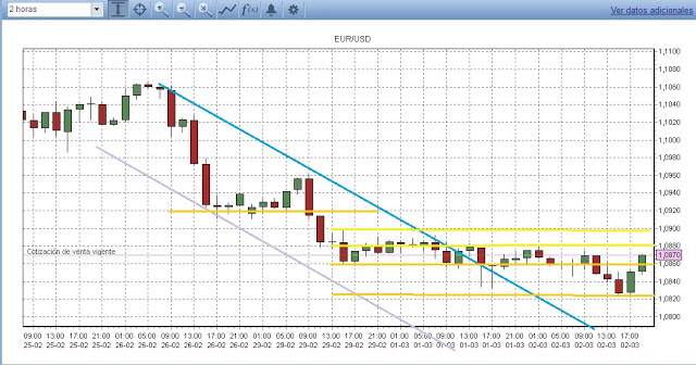 Tendencia inmediata EUR/USD