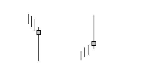 Interpretar velas japonesas forex
